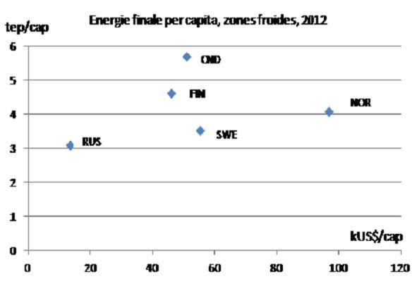 Fig. 6c : Énergie finale par habitant en zones tempérées – Source : Enerdata