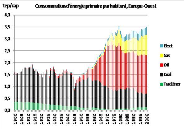 Fig. 9a : L'évolution de la structure de la consommation d'énergie primaire au XX° siècle, Europe-Ouest – Source : Enerdata