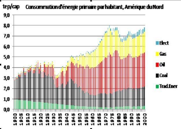 Fig. 9b : L'évolution de la structure de la consommation d'énergie primaire au XX° siècle, Amérique du Nord – Source : Enerdata