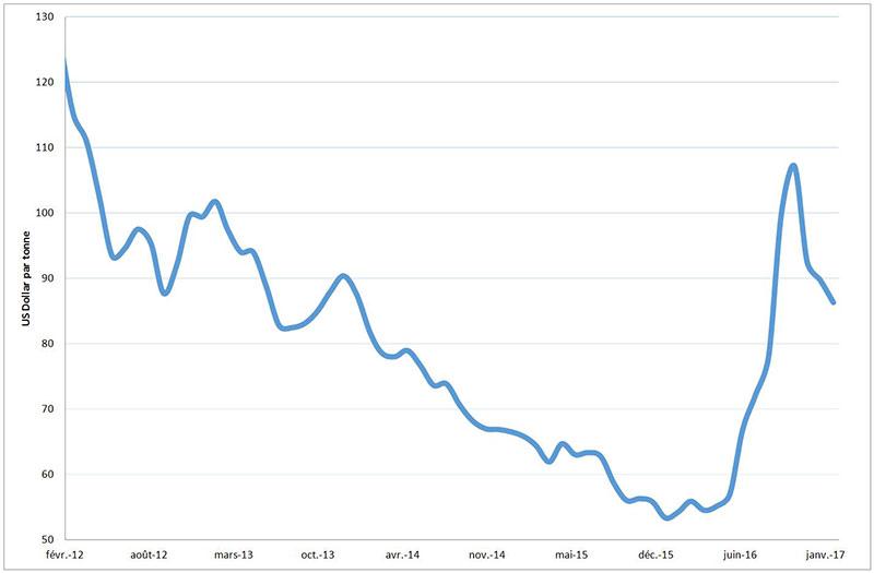 Fig. 10 : Évolution des prix sur le marché des charbon vapeur, février 2012-2017 (en US $ par tonne) – Source : Auteur, données AIE, World Energy Outlook 2016.