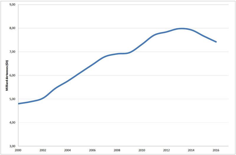 Fig. 1 : Évolution de la consommation mondiale de charbon 2000 - 2016 (en milliards de tonnes, Gt ) – Source : Auteur, données Enerdata