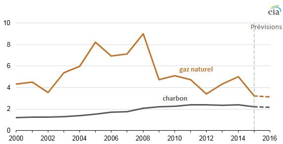 Fig. 2 : Évolution des prix des combustibles rendus centrales thermiques (en $/ MBtu) – Source : U.S. Energy Information Administration, Agence Internationale de l'Énergie (AIE)