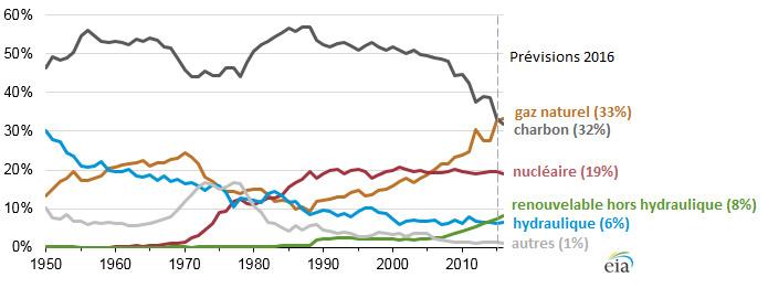 Fig. 3 : Évolution des parts de chaque filière dans la production d'électricité américaine en % (1950-2016) – Source : U.S. Energy Information Administration, AIE