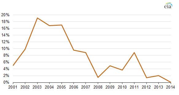 Fig. 4 : Évolution des rythmes de croissance de la consommation chinoise de charbon (2001-2014) – Source : U.S. Energy Information Administration, China National Bureau of Statistics (NBS), AIE