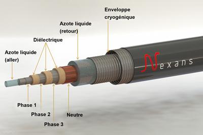 Fig. 3 : Câble supraconducteur – Source : Energyeducation.ca