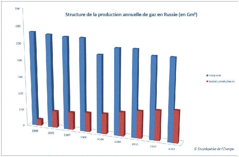 Fig. 10 : L'émergence d'autres producteurs de gaz que Gazprom en Russie – Source : Auteur, données Gazprom et Russian Energy Ministry
