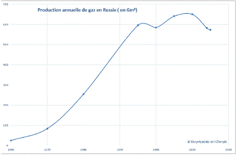 Fig. 1 : Évolution de la production gazière russe (1960 - 2016) – Source propre, données BP statistical energy review