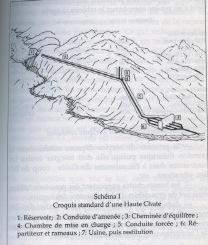 Fig. 4: Croquis d'une haute chute – Source : Auteur