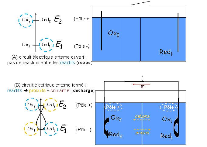 Fig. 1 : Schéma de principe d'un générateur électrochimique (A) au repos et (B) en décharge.