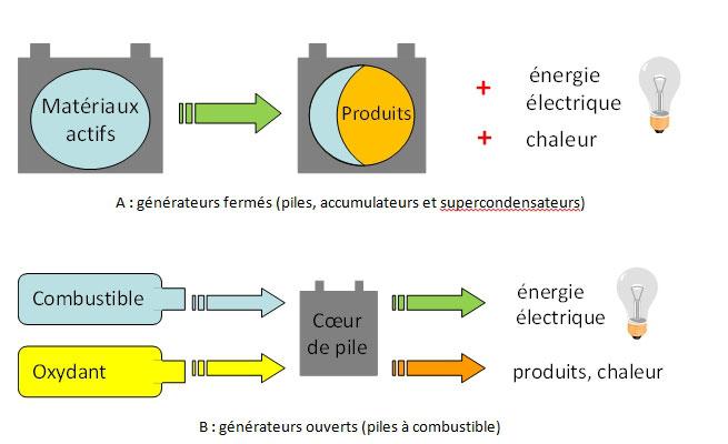 Fig. 2 : Représentation schématique du fonctionnement d'un générateur électrochimique (A) fermé (les matériaux actifs sont contenus dans le générateur – une fois consommés, ils doivent être rechargés électriquement) ou (B) ouvert (le combustible et l'oxydant peuvent être approvisionnés en continu durant le fonctionnement).
