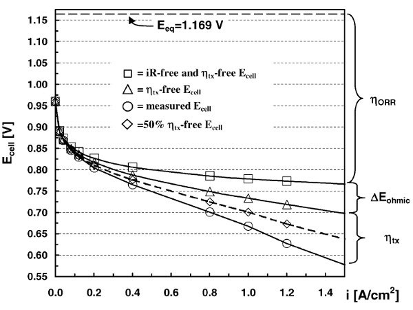 Fig. 5 : Performance électrique typique d'une monocellule de PEMFC – Source : H.A. Gasteiger, S.S. Kocha, B. Sompalli, et al., Activity benchmarks and requirements for Pt, Pt-alloy, and non-Pt oxygen reduction catalysts for PEMFCs, Appl. Catal. B: Environmental, 56 (2005) 9., avec la permission de Elsevier.