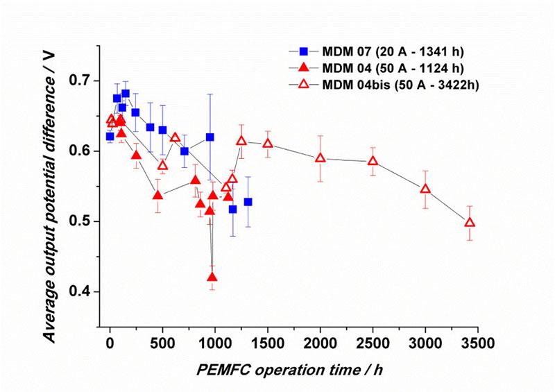 Fig. 6 : Exemple d'évolution des performances électriques d'un stack de 16 cellules (tension moyenne par cellule en fonction de la durée de fonctionnement en PEMFC, dans différents régimes de fonctionnement).