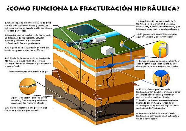 Fig. 4 : El fracking – Fuente : Autor
