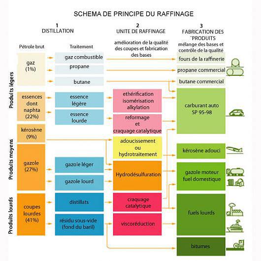 Fig. 2 : Desarrollo de refinacion – Fuente : Connaissancesdesenergies.org