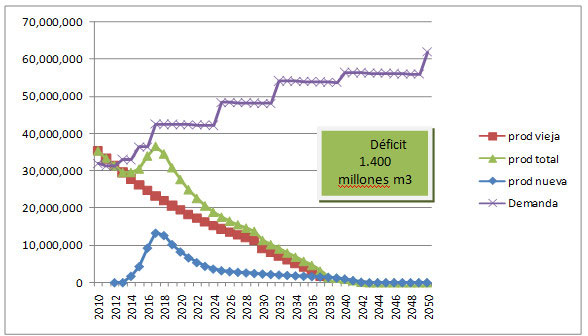 Fig. 3 : Oferta y Demanda de Petróleo. Escenario Chevron (en m3) – Fuente : N. Di Sbroiavacca, elaboración propia