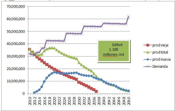 Fig. 4 : Oferta y Demanda de Petróleo. Escenario Conservador (en m3) – Fuente : N. Di Sbroiavacca, elaboración propia