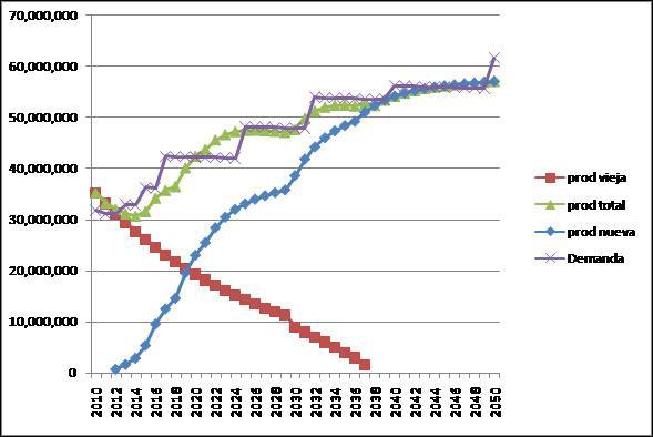 Fig. 6 : Oferta y Demanda de Petróleo. Escenario Autoabastecimiento (en m3) – Fuente : N. Di Sbroiavacca, elaboración propia
