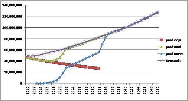 Fig. 7 : Oferta y Demanda de Gas Natural. Escenario Autoabastecimiento (en miles m3) – Fuente : N. Di Sbroiavacca, elaboración propia