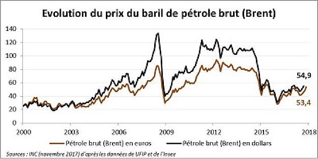 Fig. 1 : Evolution des prix du pétrole - Source : Institut National de la Consommation, https://www.inc-conso.fr/content/cours-du-petrole-brut-et-prix-la-pompe