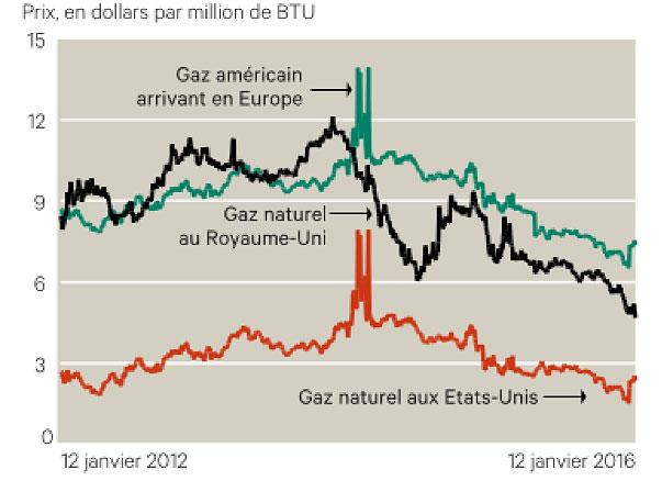 Fig. 2 : Prix du gaz naturel liquéfié aux Etats-Unis et rendus Europe - Source : Vox-Fi, Les voix de la finance, https://www.voxfi.fr/linevitable-convergence-prix-du-gaz-gaz-schiste-en-france-ca-attendre/
