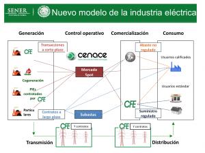 Fig. 5 : Nuevo modelo de la industria eléctrica. Fuente : Nxtview.