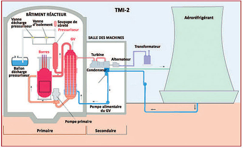 Fig. 2 : Schéma de la centrale TMI 2 – Source : adaptée de USNRC