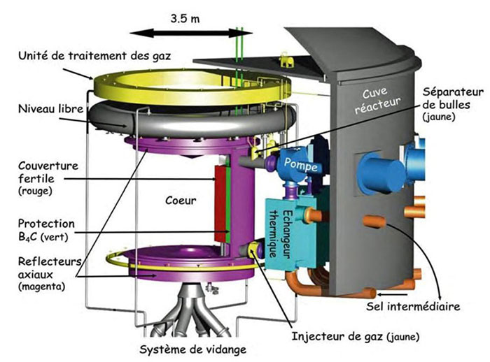 Fig. 10 : Prototype de réacteur à sels fondus de l'Institut de Physique Nucléaire d'Orsay