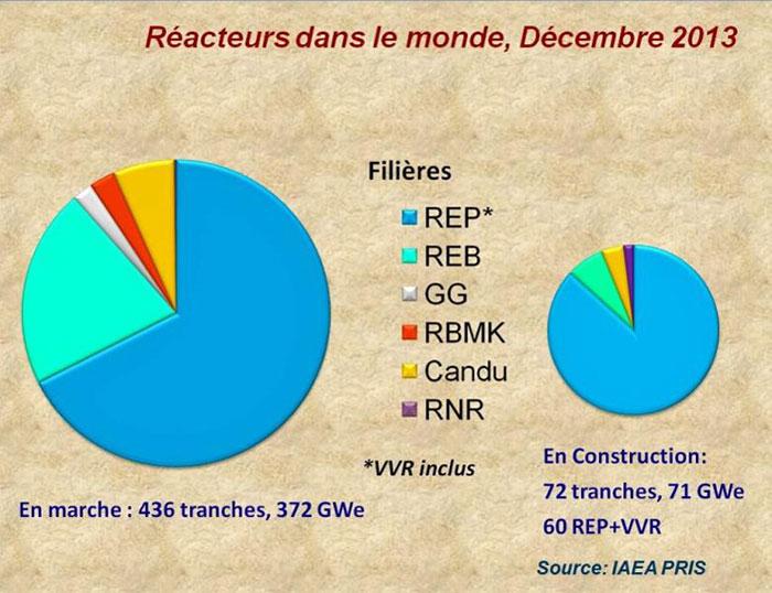 Fig. 1 : Répartition des réacteurs dans le monde