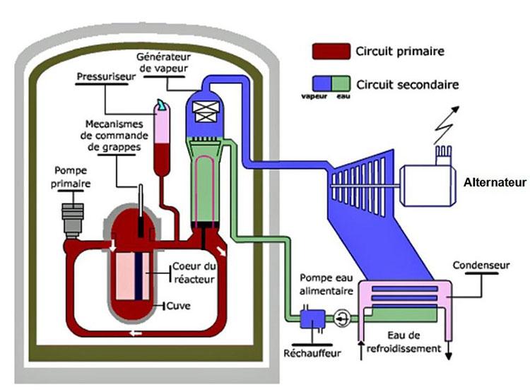 Fig. 4 : Schéma d'un réacteur REP - Source : AREVA