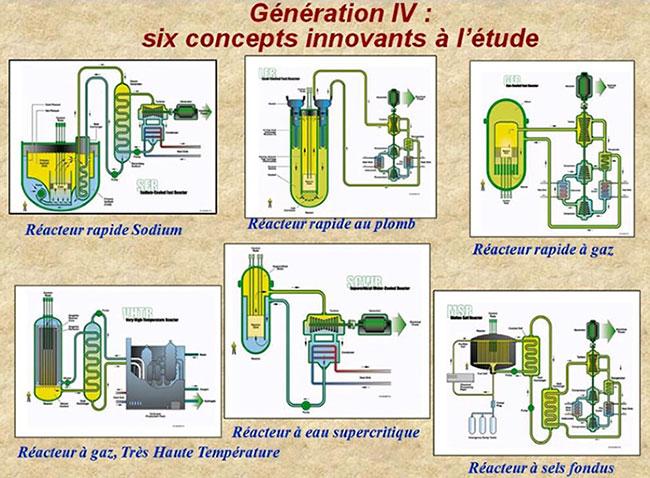 Fig. 7 : Six concepts Génération IV