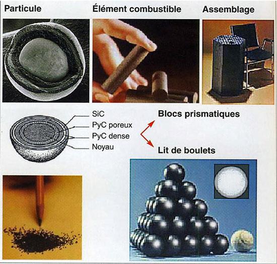 Fig. 9 : Combustible réacteur VHTR