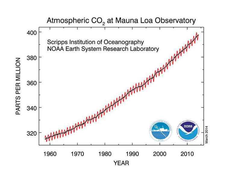 Image 5: Atmospheric CO2 at Mauna Loa Observatory