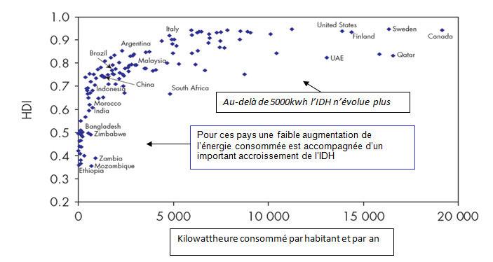 Fig. 8 : Kilowattheure consommé par habitant et par an