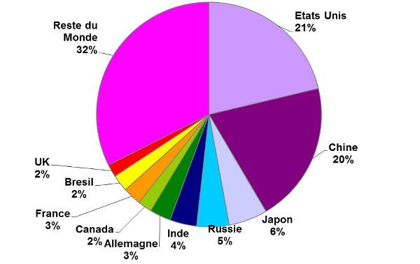 Fig. 9 : Répartition mondiale de kilowattheure consommé