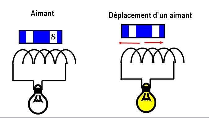Fig. 4 : Aimant permanent et bobine