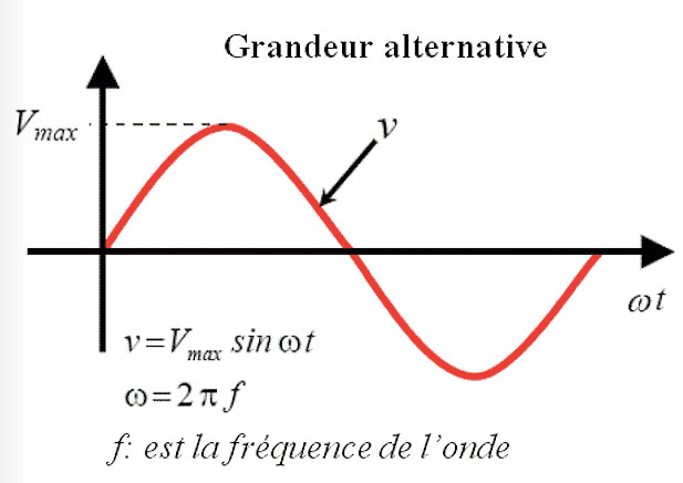Fig. 8 : Formulation d'une tension alternative