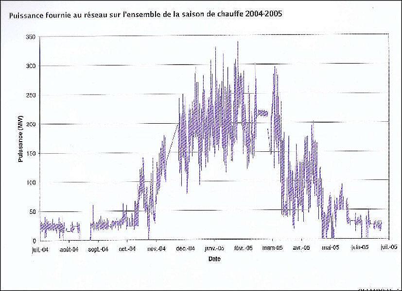 Fig. 1: Demande annuelle de chaleur, chauffage et ECS (Etot-1an), un exemple concret.
