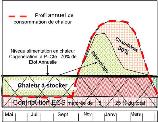 Fig. 2: Illustration de la fonction SSC et de l'usage des chaleurs de cogénération et issues de chaudières, au cours de l'année.