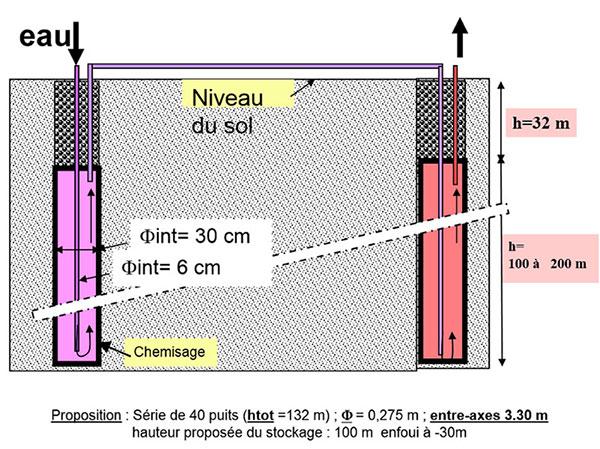 Fig. 3: Principe de circulation du caloporteur dans une série de puits pour le déstockage (et le stockage de chaleur avec flèches inversées) dans le sol