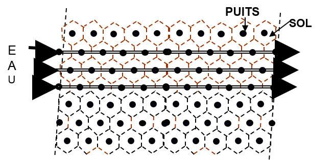 Fig. 4: Vue de dessus d'un ensemble de séries de puits dans lesquelles circule un liquide caloporteur (eau)