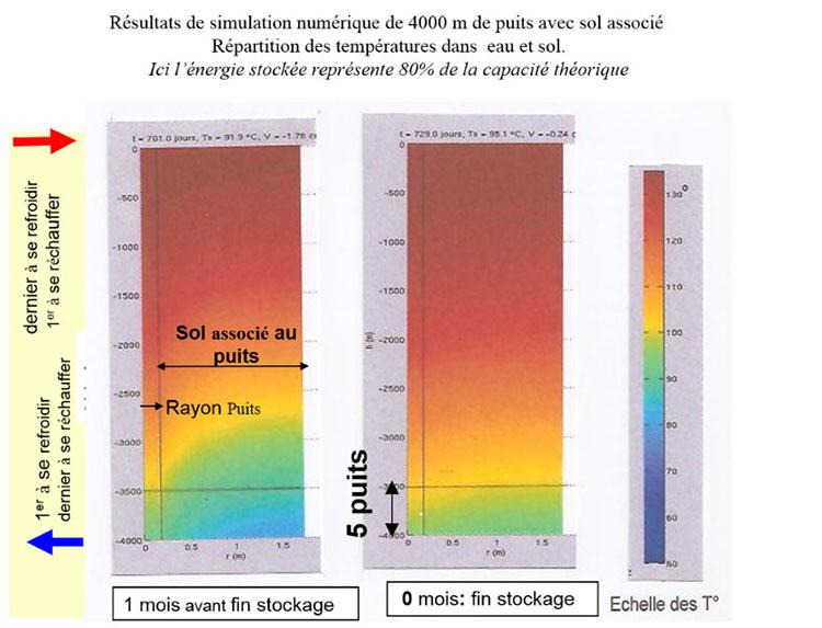 Fig. 6: Résultats de simulation numérique et visualisation de la répartition axiale et longitudinale des températures par code de couleur dans le puits de h= 4000 m et son volume de sol associé, 1 mois avant la fin du stockage et en fin de stockage.