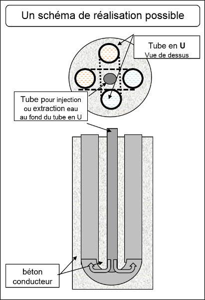 Fig. 7: Coupe horizontale d'un puits et coupe verticale selon un diamètre
