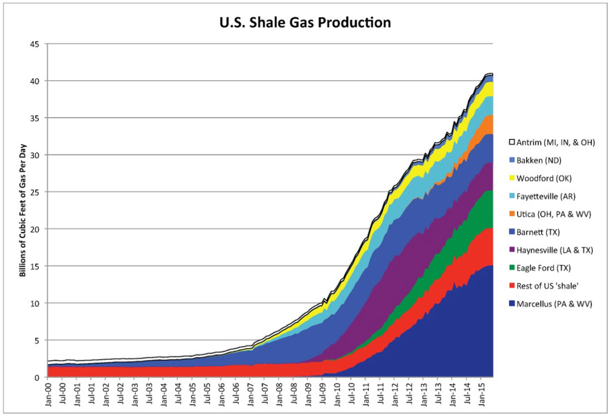 Fig. 3 : L'essor des gaz de schistes aux Etats-Unis - Source : EIA and Labyrinth Consulting Services, Inc., via https://www.theburningplatform.com/tag/shale-gas/