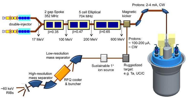Fig. 17: Réacteur hybride Myrrha