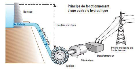 Fig. 4 : Principe de fonctionnement d'une centrale hydraulique