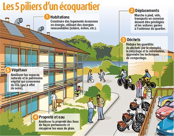 Fig. 6 : Les cinq piliers d'un écoquartier - Source : XP Air, https://conseils.xpair.com/actualite_experts/diminution-couts-batiments-eco-quartiers.htm