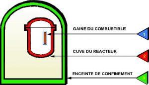 Fig. 2: Les trois barrières de confinement