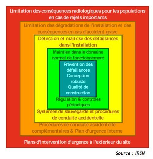 Fig. 3: Les cinq niveaux de la défense en profondeur