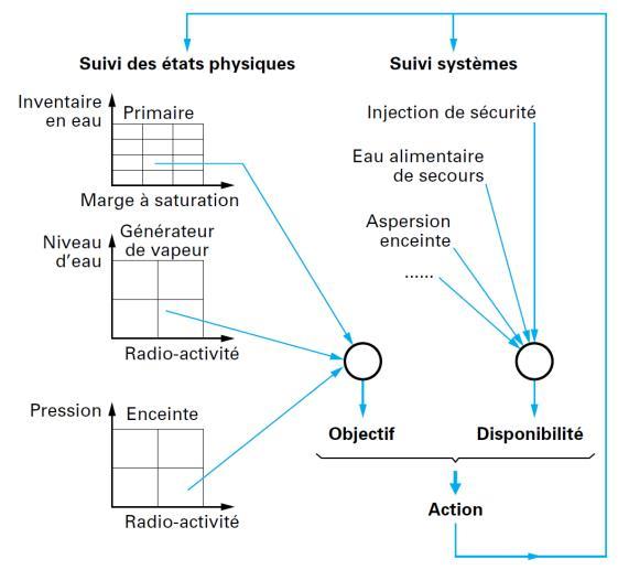 Fig. 4: Principe de l'APE pour un REP - Source : Techniques de l'ingénieur