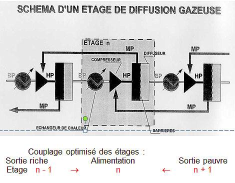 Fig. 2 : Schéma de principe d'un étage de diffusion gazeuse